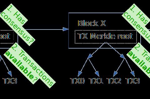 Lazyledger: Data-availability, Optimistic Rollups und mehr mit Ismail Khoffi